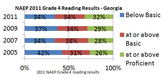 A chart explores the NAEP 2011 Grade 4 Reading Results.