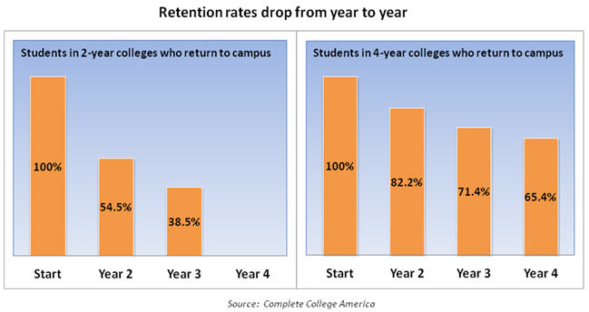 A graph shows retention rate drops in Georgia colleges and universities.