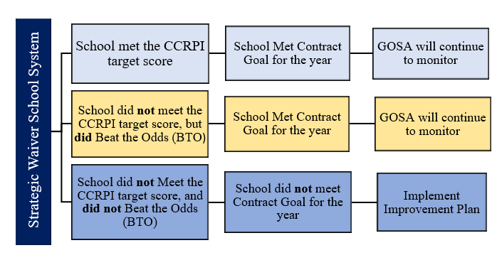 Strategic Waivers School Systems (SWSS) Evaluation | The