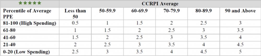 matrix ccrpi averages