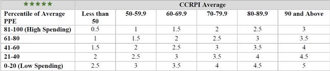 FESR-Star-Rating-Matrix.png