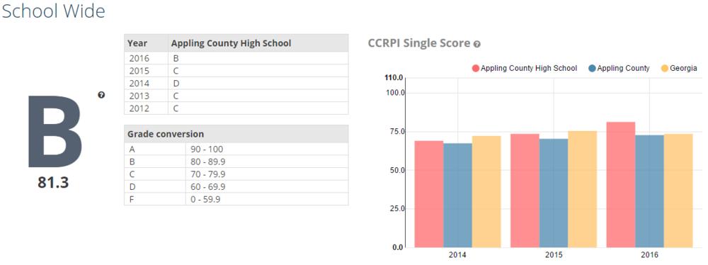 Georgia School Grades Reports and CCRPI Comparison.png