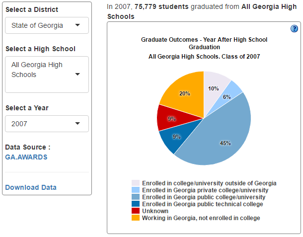 High School Graduate Outcomes Dashboard.png