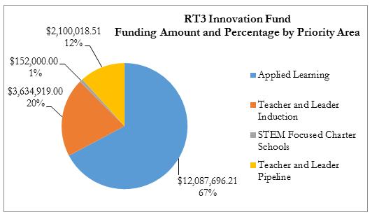 RT3 Fund 2.png
