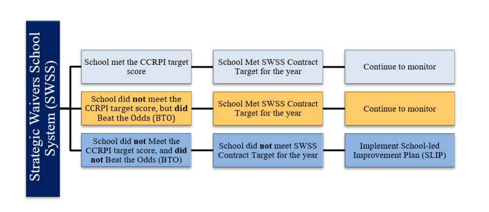 SWSS Evaluation Graphic (Waivers).png