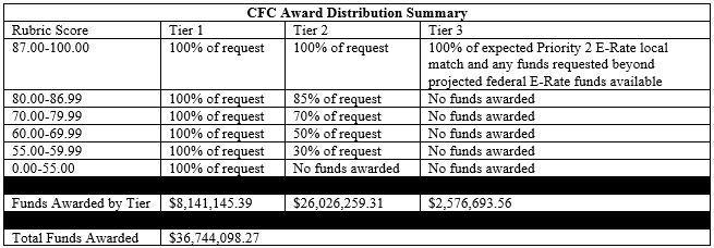 CFC Award Distribution Table2.JPG