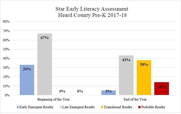 Star Early Literacy Assessment Heard County.jpg